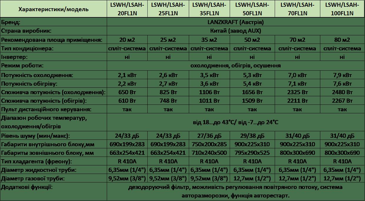 Lanzkraft Innovation, on/off, LSWH/LSAH-25FL1N СОЛЕНСІ