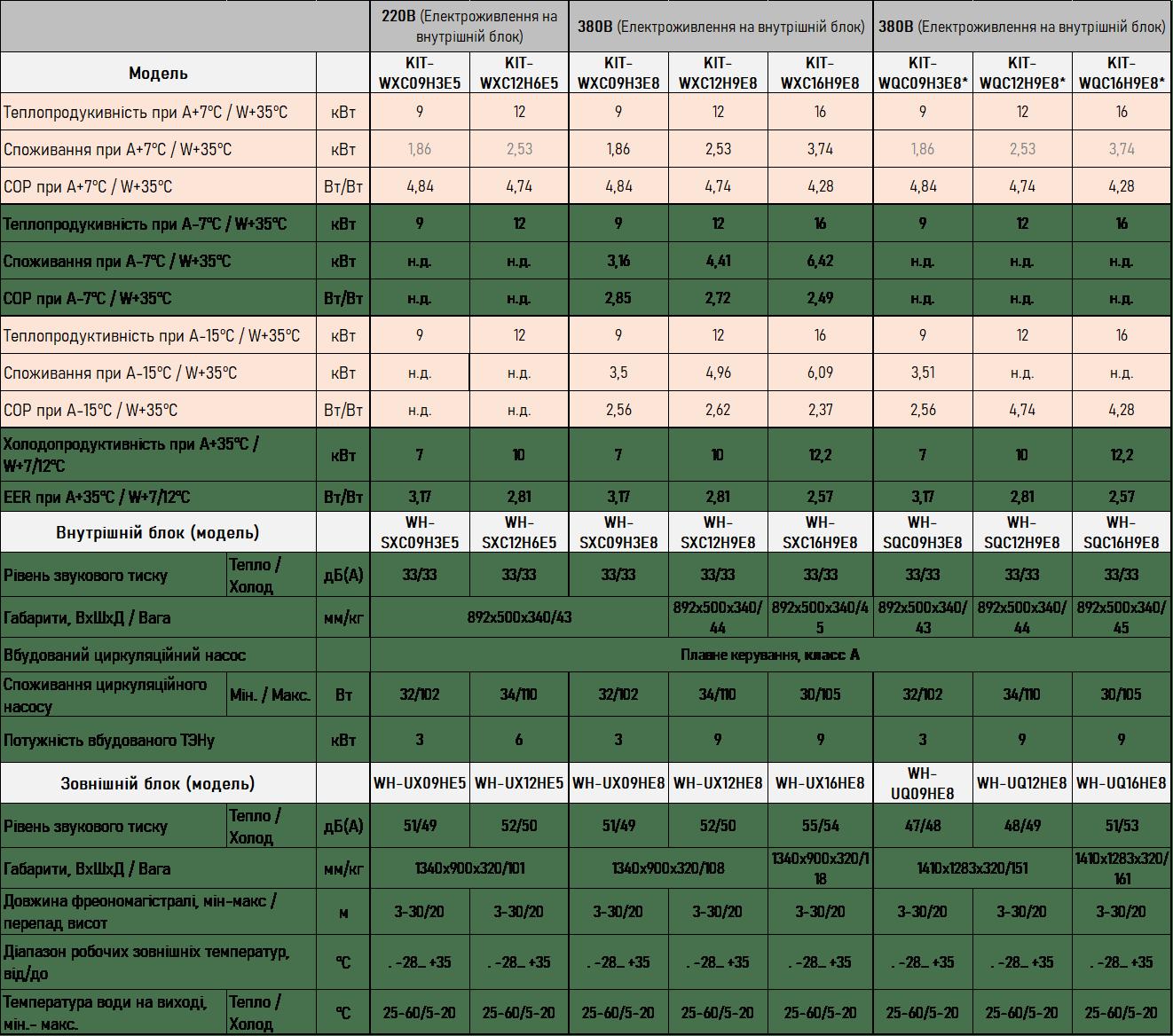 Тепловий насос Panasonic серія Т-САР, 12кВт (380В) СОЛЕНСІ