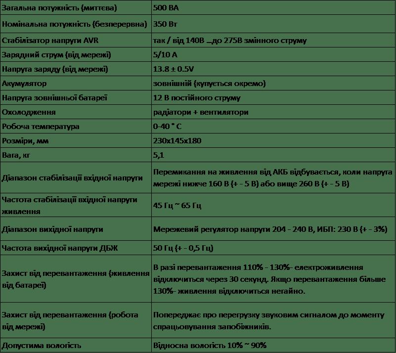 Інвертор, ДБЖ - Volt Polska Sinus PRO 500E 12V 220V СОЛЕНСІ