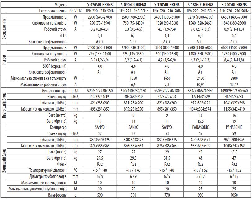 Кондиціонер EWTclima BREEZE, inverter, S-090SDI-HRFN8 СОЛЕНСІ