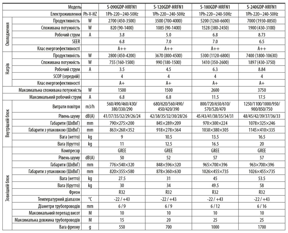 Кондиціонер EWTclima PASSAT, inverter, S-120GDP-HRFN1 СОЛЕНСІ