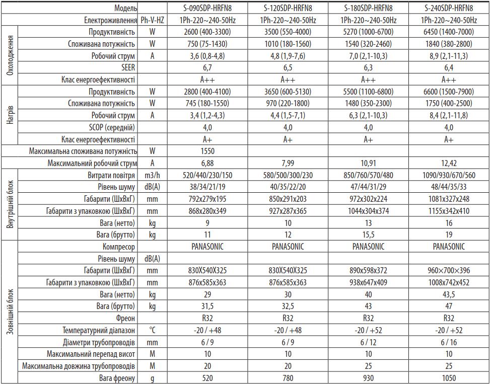 Кондиціонер EWTclima Scirocco, inverter, S-120SDP-HRFN8 СОЛЕНСІ
