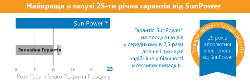 Фотомодуль SunPower Performence, SPR P3-325 СОЛЕНСІ