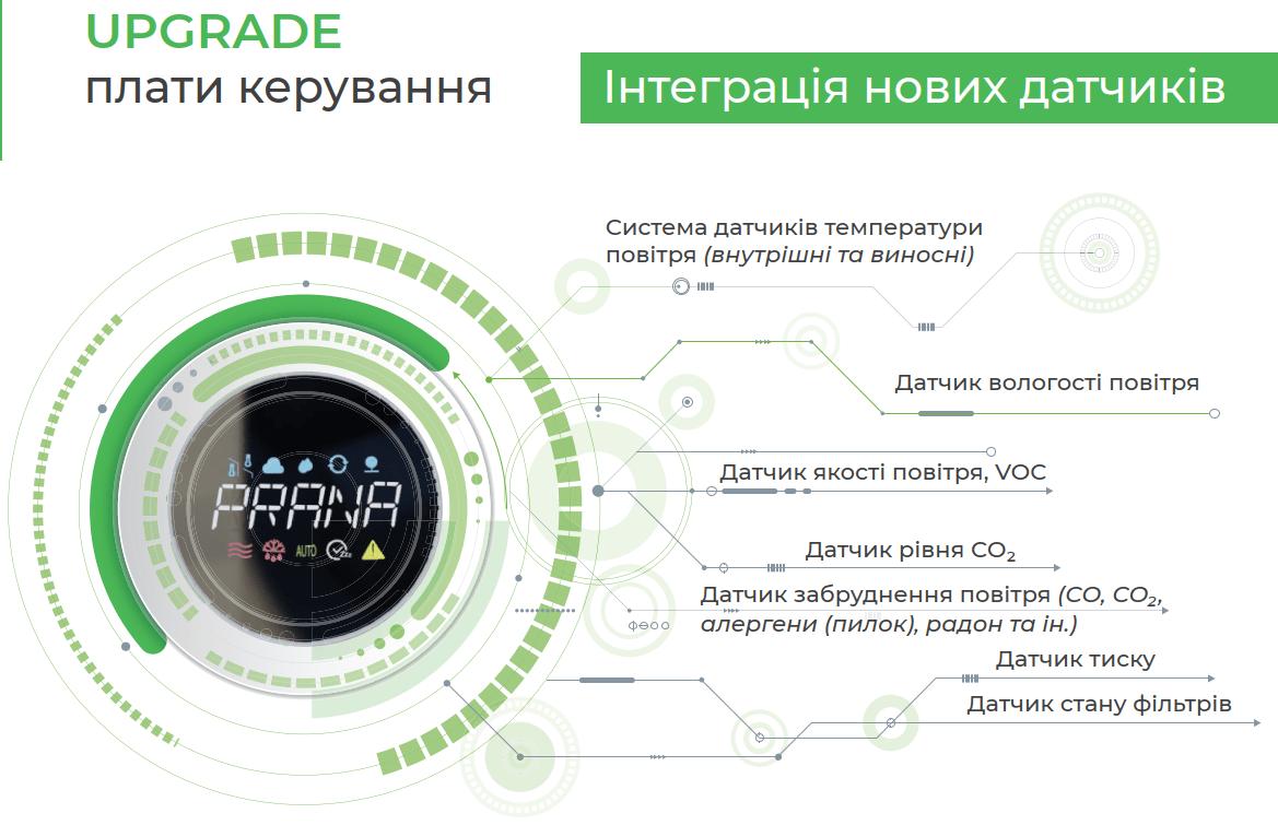 "Рекуператор ""PRANA - 150 ECO ENERGY"" СОЛЕНСІ"