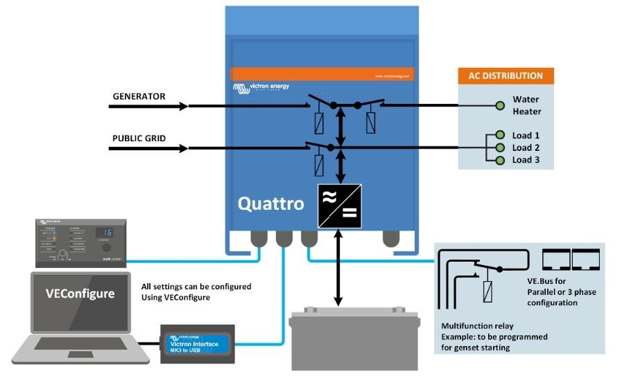 Інвертор/зарядний пристрій Quattro 8000ВА СОЛЕНСІ