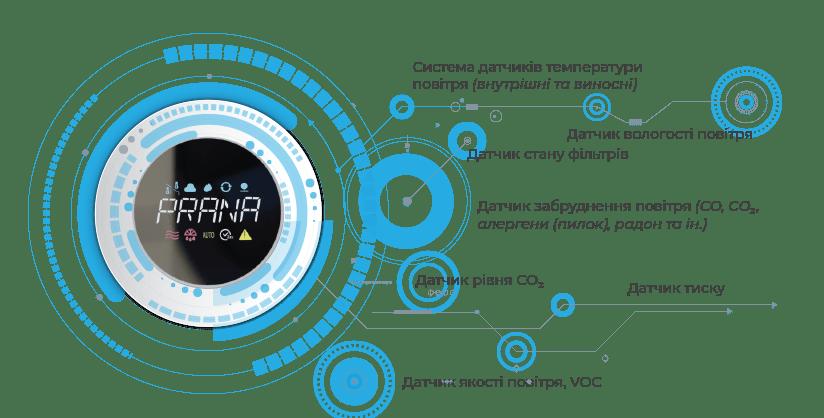 """Рекуператор """"PRANA - 150 ECO LIFE"""" СОЛЕНСІ"""
