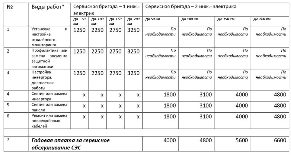 Сервис СОЛЕНСИ
