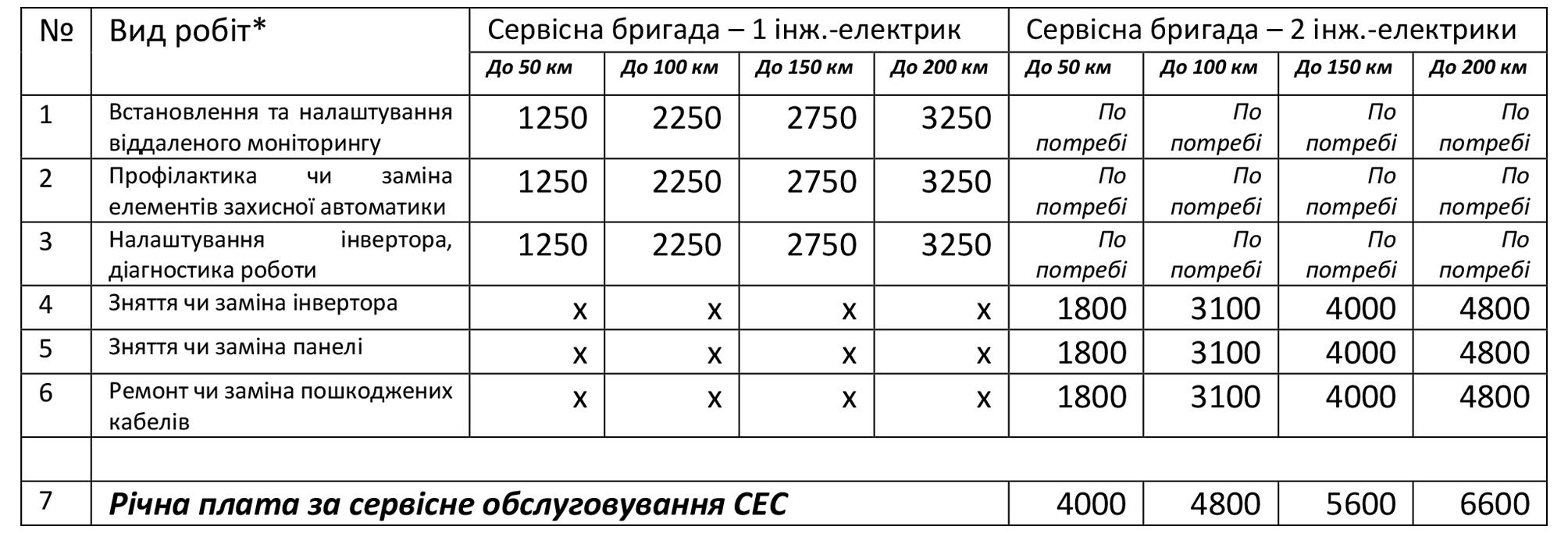 Ціни сервісних послуг_Соленсі
