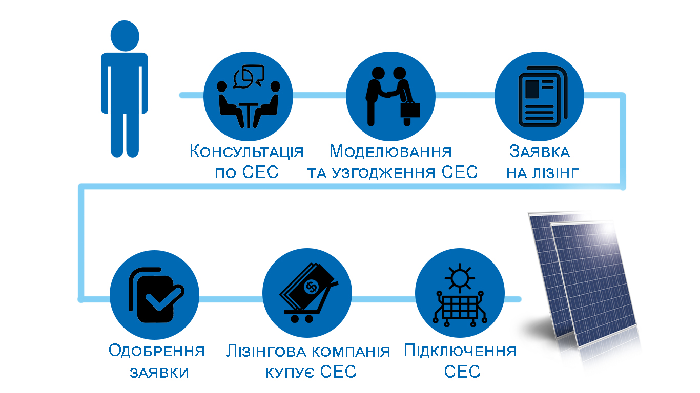 сонячна електростанція_етапи лізінгу_Соленсі