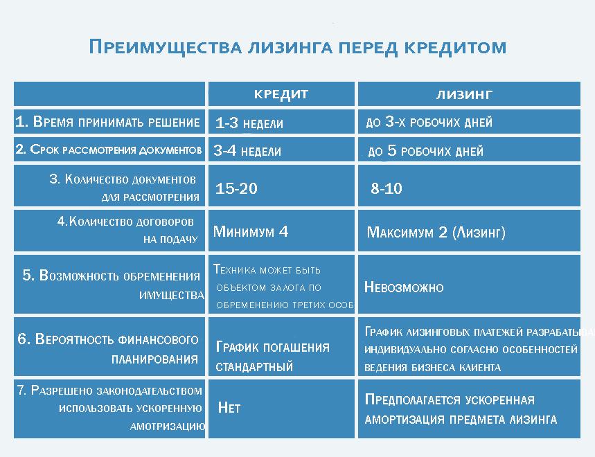 Лизинг СОЛЕНСИ